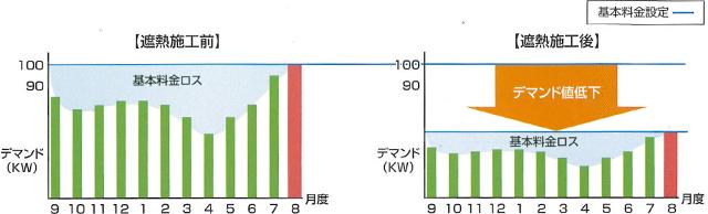 デマンド値は使用電力が最も大きい時期で決まります。