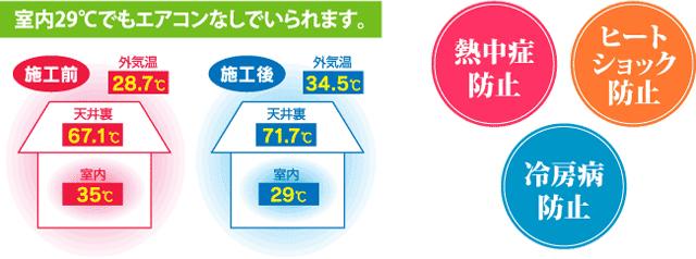 室内29℃でもエアコンなしでいられます。