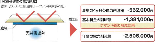 【例:鉄骨建物の電力削減】