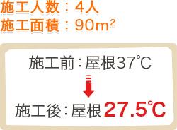 施工前:屋根37℃→施工後:屋根27.5℃
